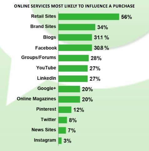 Book Sales Influencers - Technorati Study