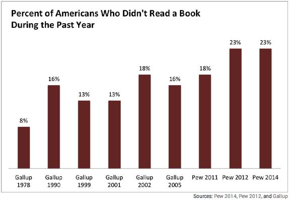 American Reading Habits