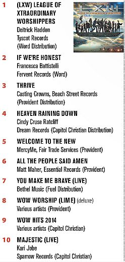 Christian Retailing May-June Print Music Chart