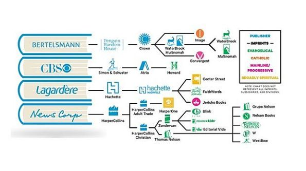 Christian Publishing Imprints of Major Companies