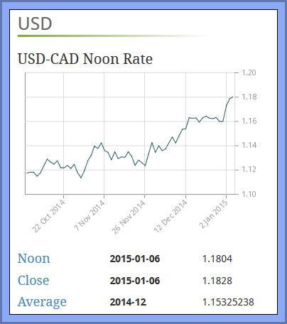 exchange rate Jan 6